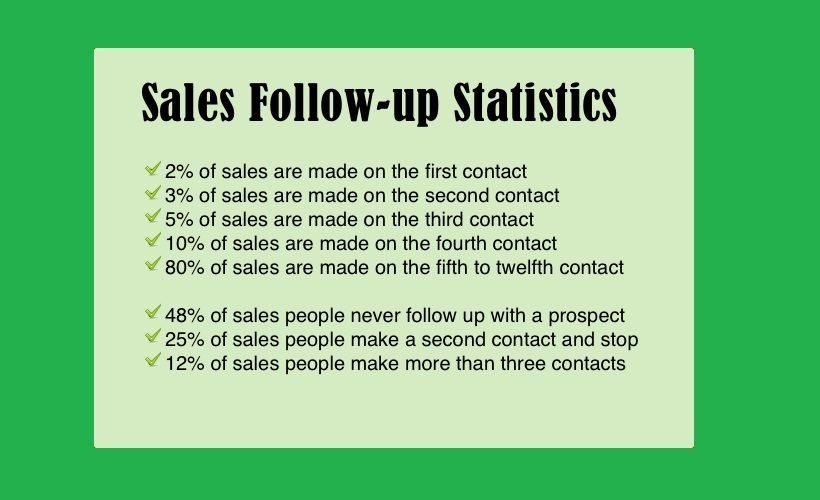 پیگیری فروش در صنعت ساختمان