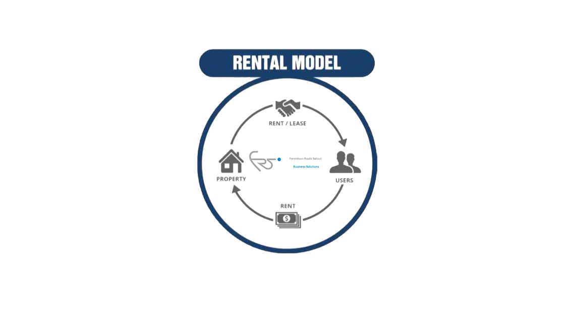 startup revenue model