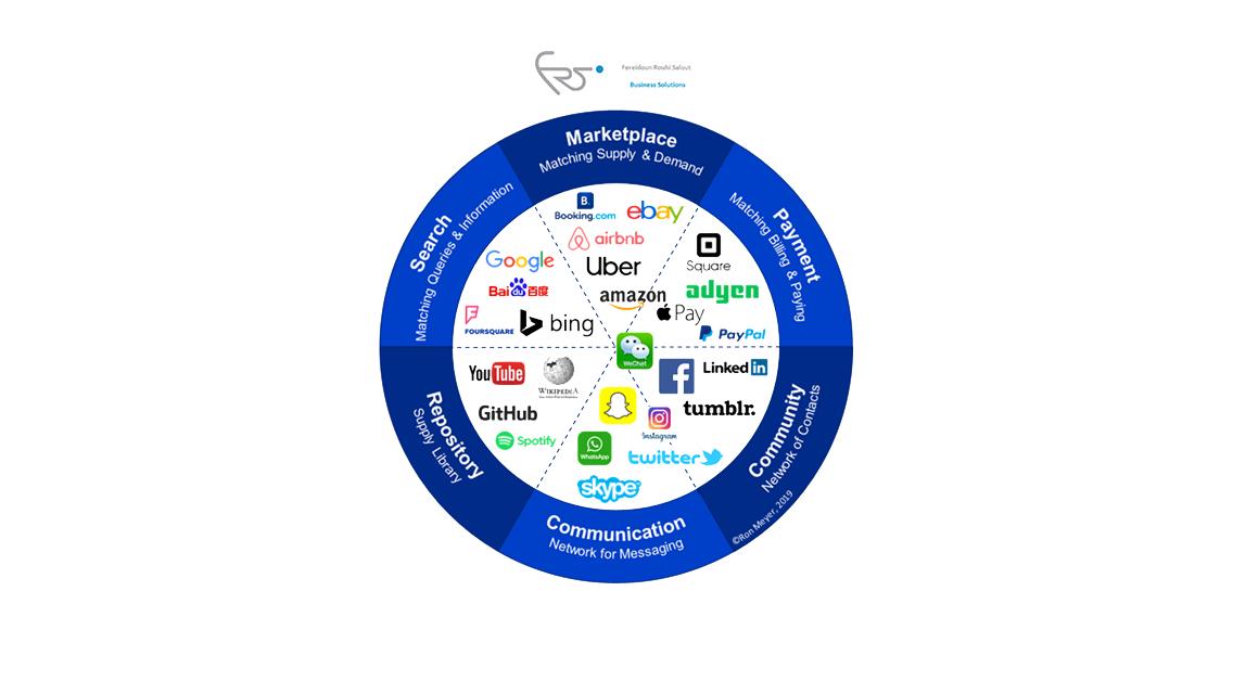 types of revenue model for startup