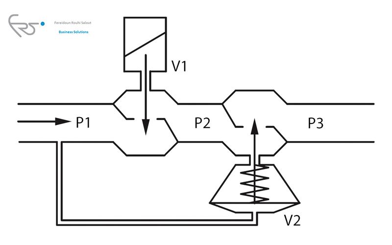 شیر کنترل مستقل از فشار  یا PICV