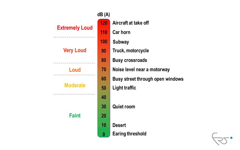 سطح صدا در دستگاه تصفیه هوا