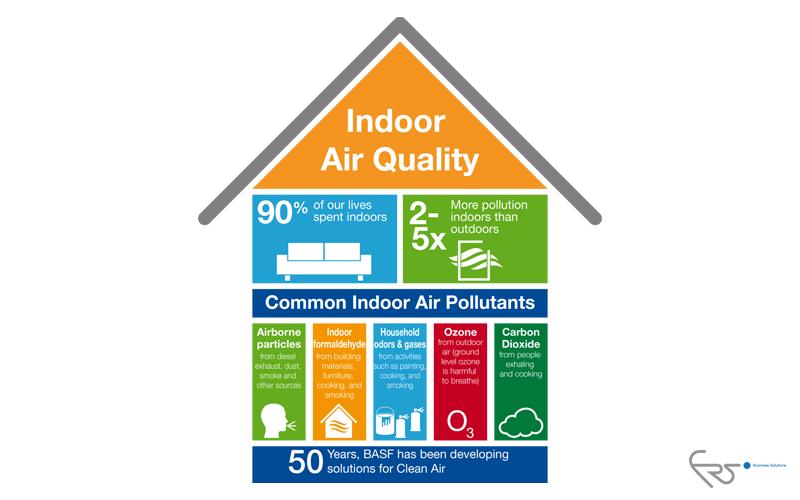 کیفیت هوای داخل IAQ